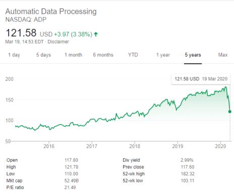 ADP Stock