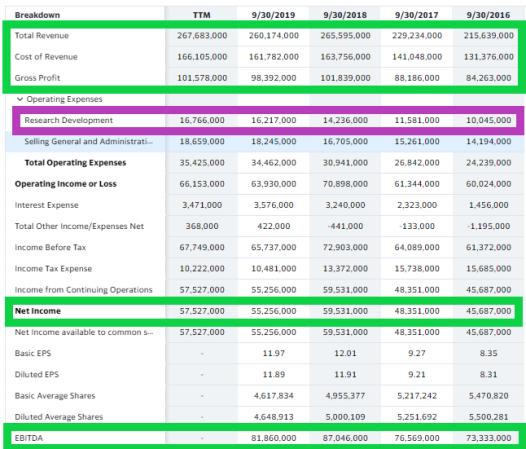 Apple Stock: The Revenues