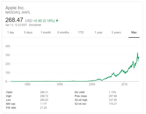 Apple Stock: The Price Appreciation
