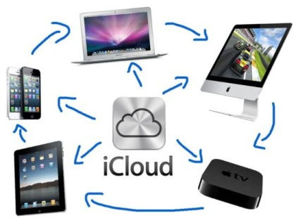 Apple Stock: The Product Ecosystem
