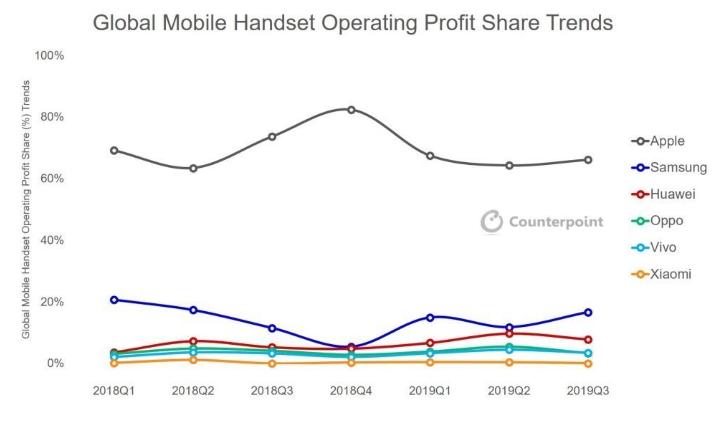 Apple Stock: The Market Share
