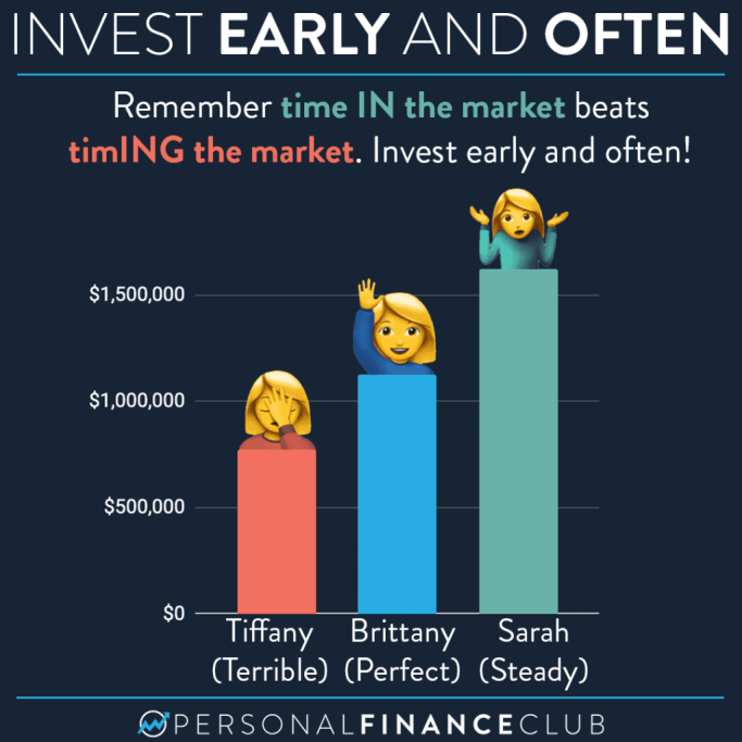 Time in the market is better than trying to time the market!