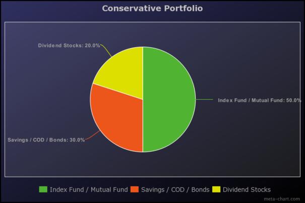 The 3 Most Common Investor Profiles